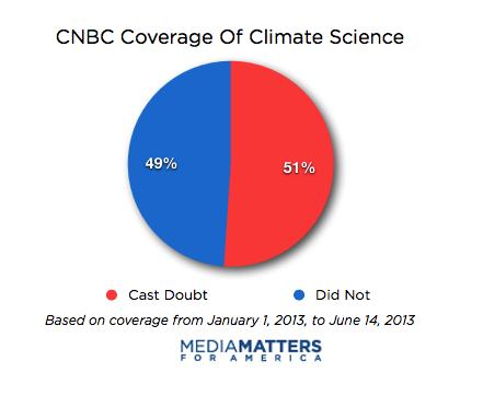 cnbc-climatemain